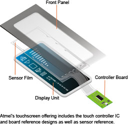 Atmel_Touchscreen